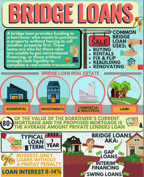 About Bridge Loans