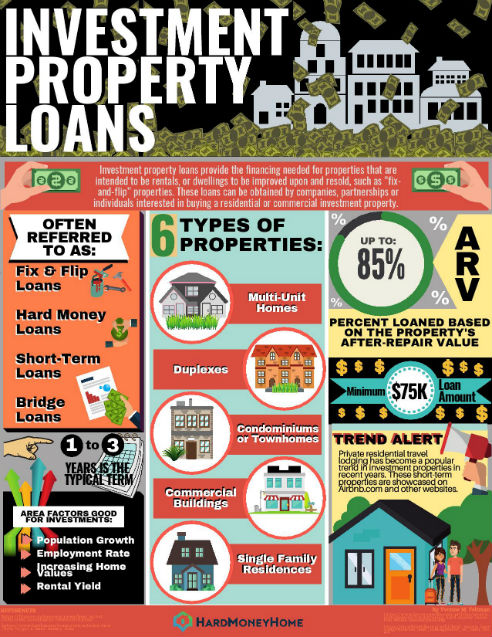 About Investment Property Loans